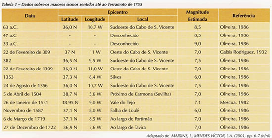 The Great Earthquake of 1755